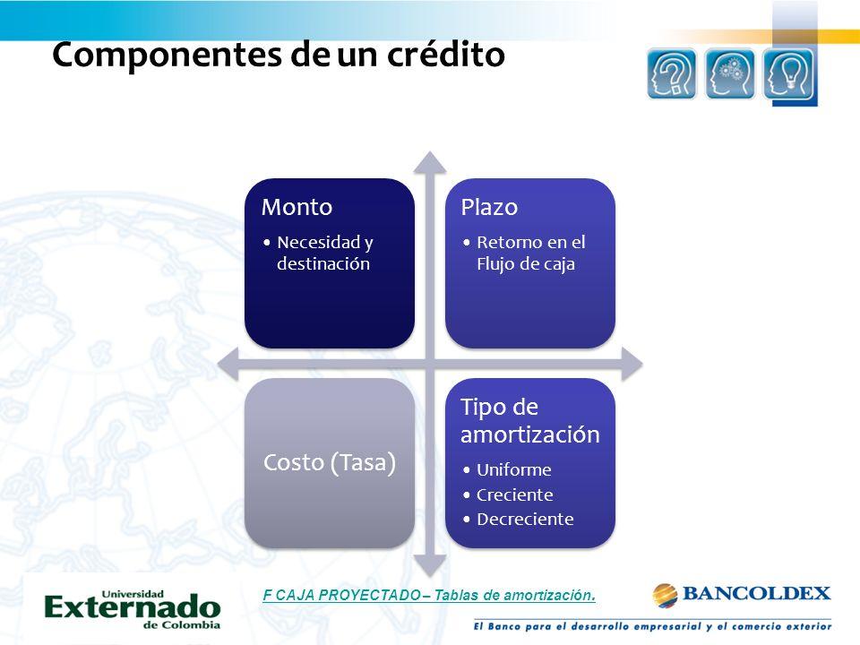 Componentes de un crédito Monto Necesidad y destinación Plazo Retorno en el Flujo de caja Costo (Tasa) Tipo de amortización Uniforme Creciente Decreci