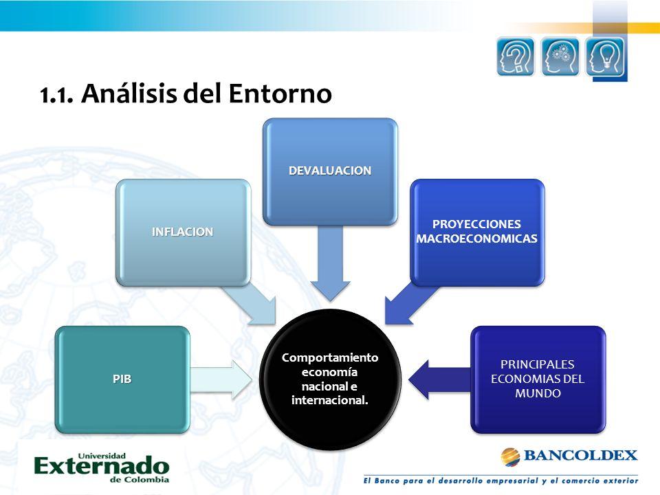 1.1. Análisis del Entorno Comportamiento economía nacional e internacional. PIB INFLACION DEVALUACION PROYECCIONES MACROECONOMICAS PRINCIPALES ECONOMI