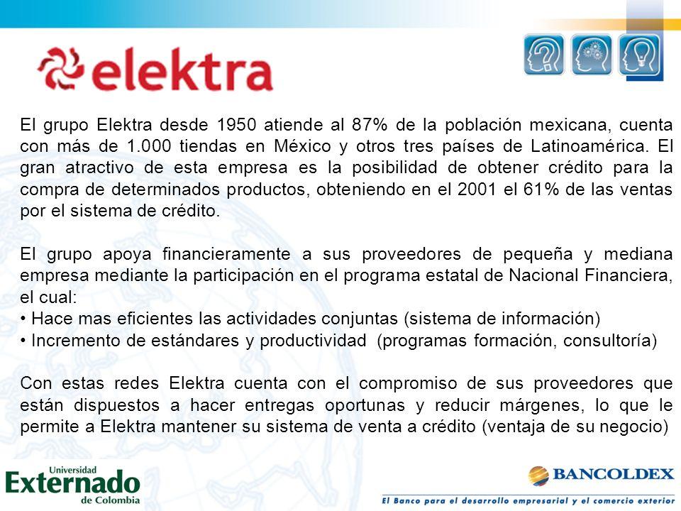 El grupo Elektra desde 1950 atiende al 87% de la población mexicana, cuenta con más de 1.000 tiendas en México y otros tres países de Latinoamérica.