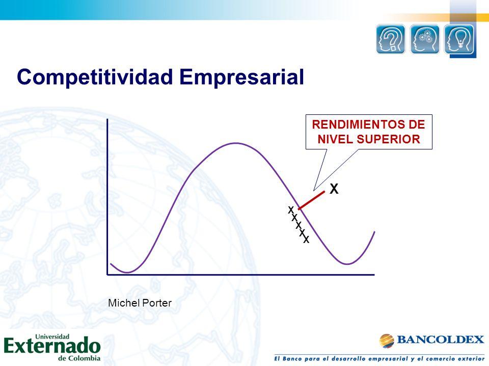 Competitividad Empresarial X X X X X X Michel Porter RENDIMIENTOS DE NIVEL SUPERIOR