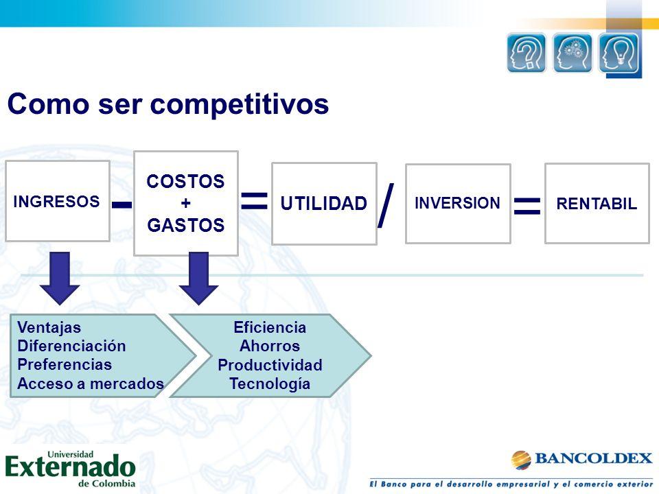 Como ser competitivos INGRESOS COSTOS + GASTOS UTILIDAD INVERSION RENTABIL - = / Ventajas Diferenciación Preferencias Acceso a mercados Eficiencia Ahorros Productividad Tecnología =