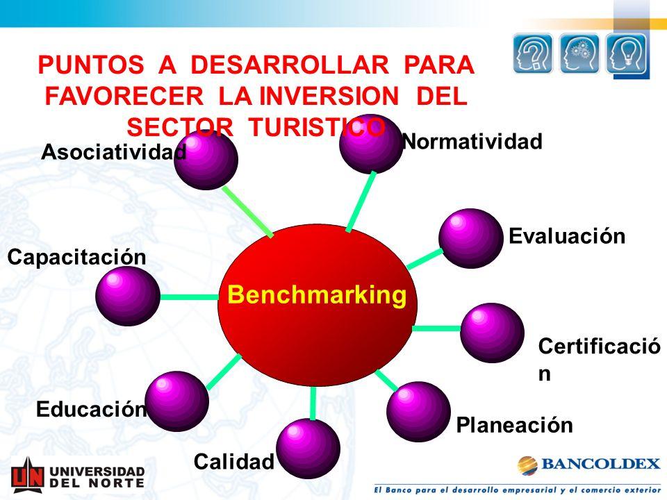 Educación Planeación Capacitación Evaluación Certificació n Normatividad Calidad Benchmarking Asociatividad PUNTOS A DESARROLLAR PARA FAVORECER LA INV