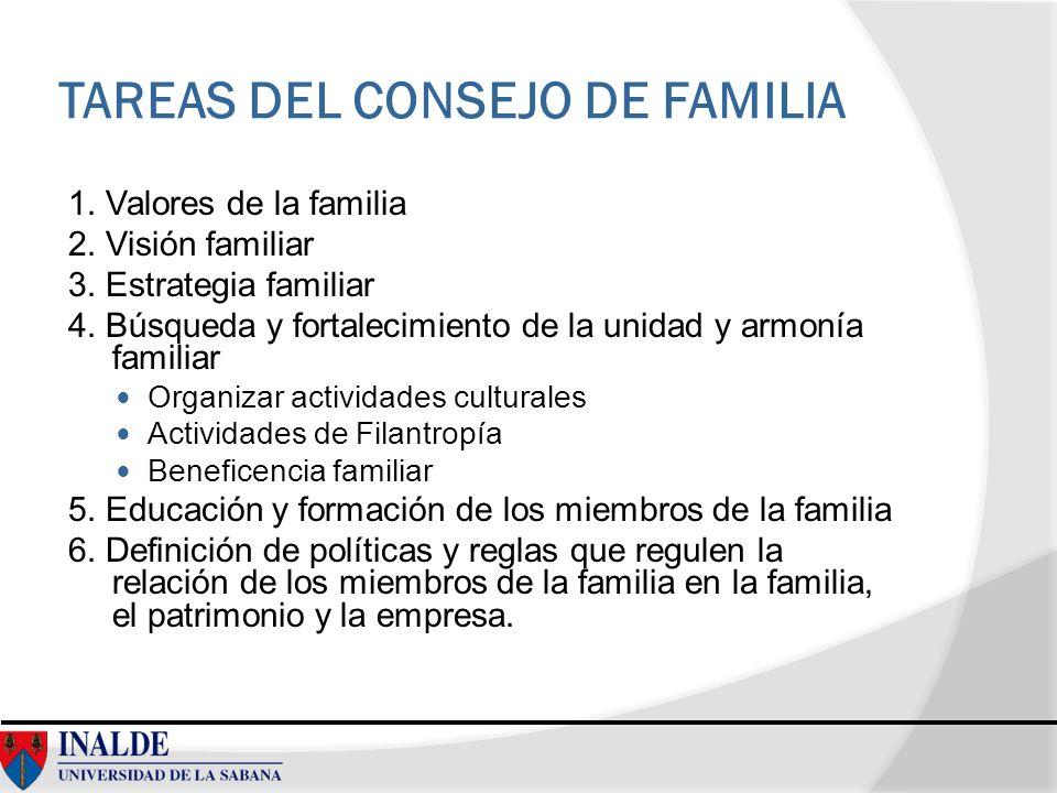 TAREAS DEL CONSEJO DE FAMILIA 1. Valores de la familia 2. Visión familiar 3. Estrategia familiar 4. Búsqueda y fortalecimiento de la unidad y armonía