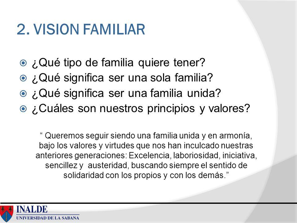 2. VISION FAMILIAR ¿Qué tipo de familia quiere tener? ¿Qué significa ser una sola familia? ¿Qué significa ser una familia unida? ¿Cuáles son nuestros