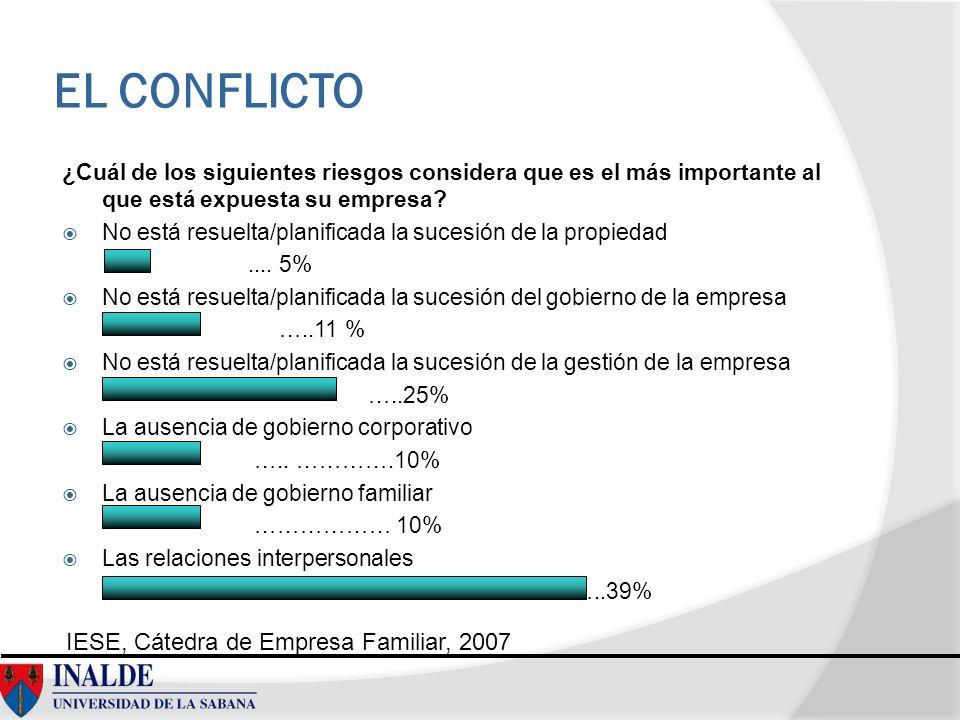EL CONFLICTO ¿Cuál de los siguientes riesgos considera que es el más importante al que está expuesta su empresa? No está resuelta/planificada la suces