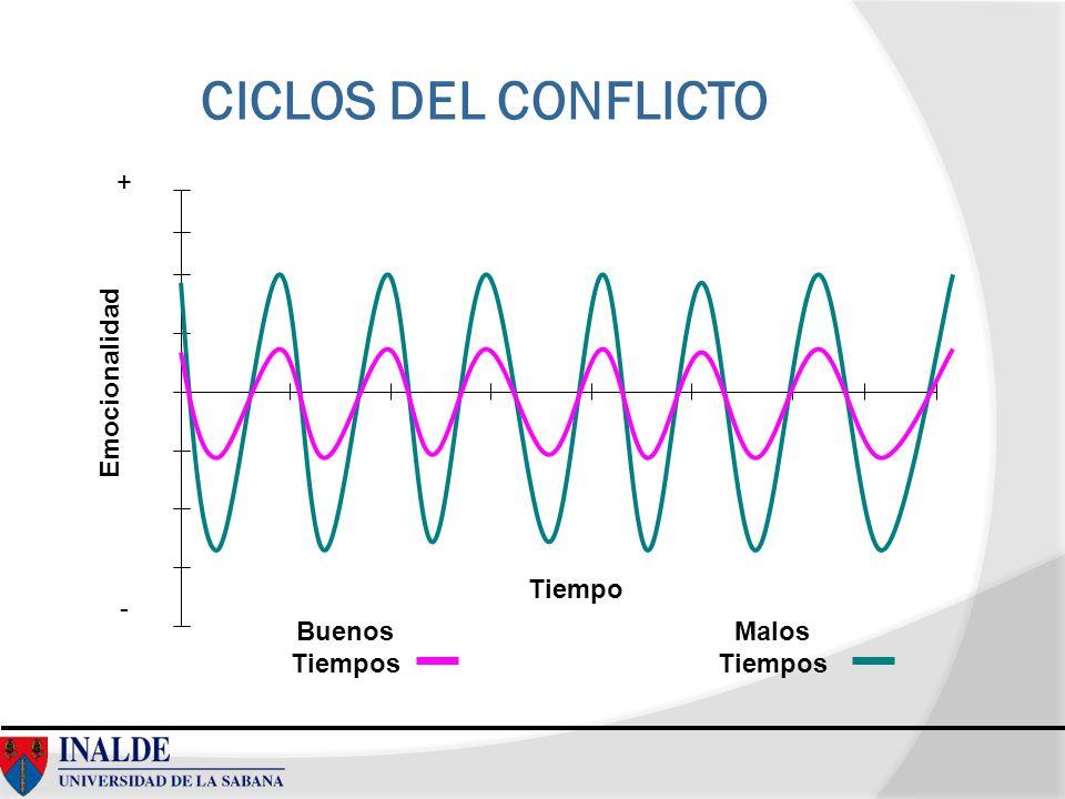 CICLOS DEL CONFLICTO Emocionalidad Tiempo Buenos Tiempos Malos Tiempos + -