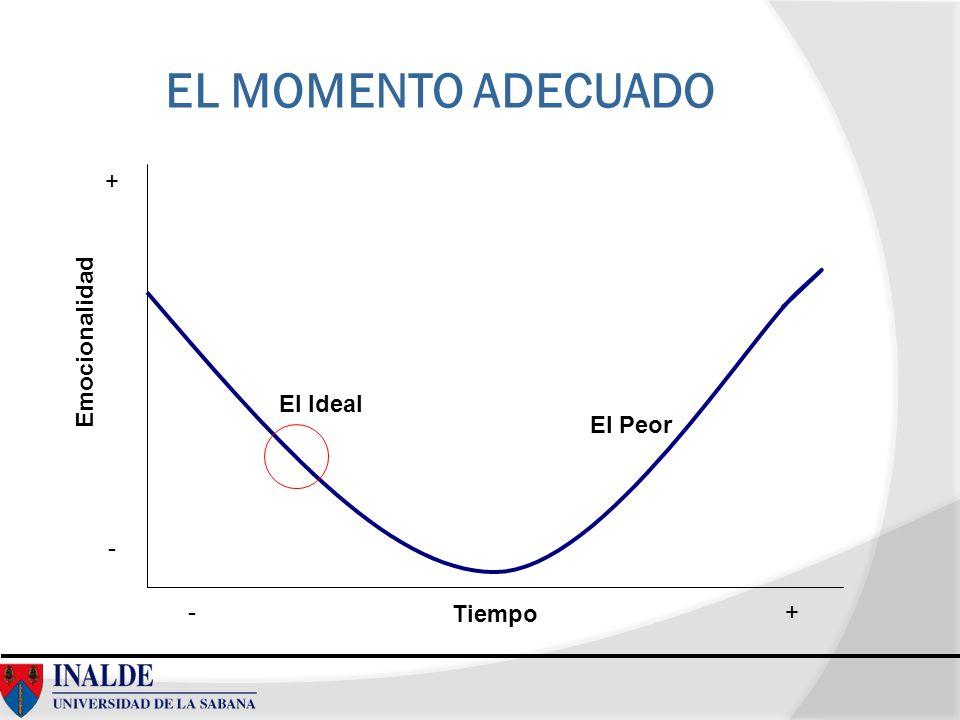 EL MOMENTO ADECUADO Emocionalidad Tiempo El Ideal El Peor + - +-