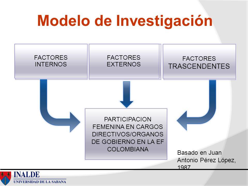 Modelo de Investigación FACTORES INTERNOS FACTORES EXTERNOS FACTORES TRASCENDENTES PARTICIPACION FEMENINA EN CARGOS DIRECTIVOS/ORGANOS DE GOBIERNO EN