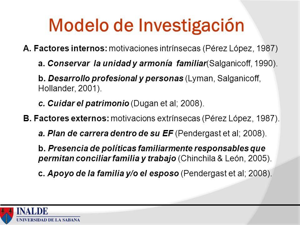Modelo de Investigación A. Factores internos: motivaciones intrínsecas (Pérez López, 1987) a. Conservar la unidad y armonía familiar(Salganicoff, 1990