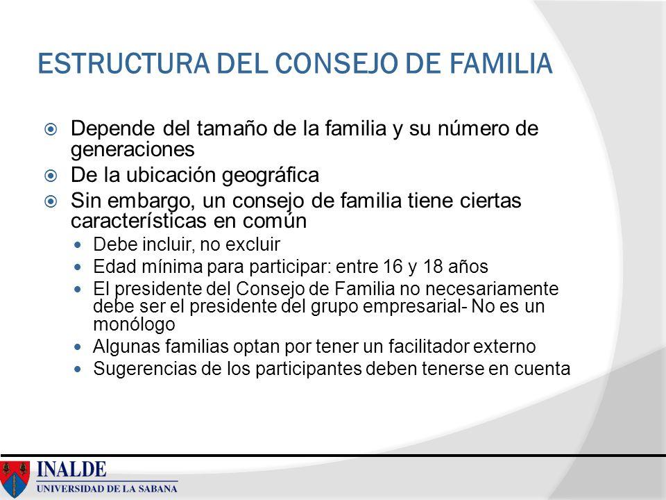 ESTRUCTURA DEL CONSEJO DE FAMILIA Depende del tamaño de la familia y su número de generaciones De la ubicación geográfica Sin embargo, un consejo de f