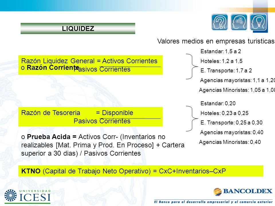 Valores medios en empresas turisticas LIQUIDEZ Razón Liquidez General = Activos Corrientes Pasivos Corrientes Estandar: 1,5 a 2 Hoteles: 1,2 a 1,5 E.