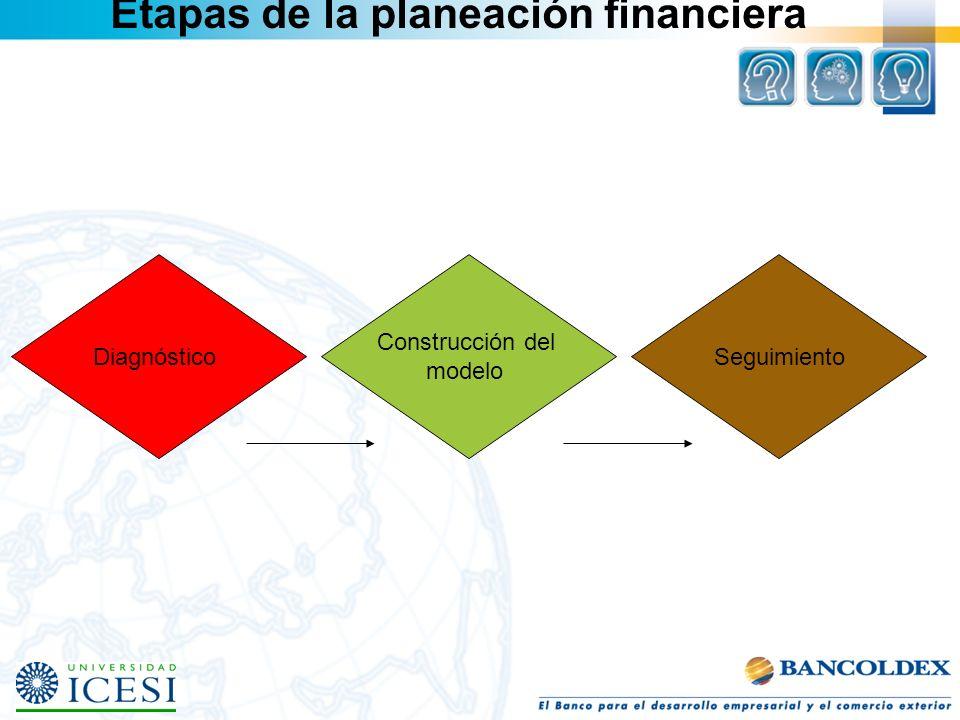 Etapas de la planeación financiera Diagnóstico Construcción del modelo Seguimiento