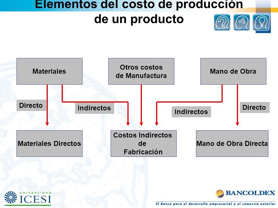 Materiales Otros costos de Manufactura Mano de Obra Materiales Directos Costos Indirectos de Fabricación Mano de Obra Directa Directo Indirectos Direc