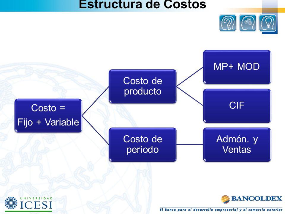 Estructura de Costos Costo = Fijo + Variable Costo de producto MP+ MODCIF Costo de período Admón. y Ventas