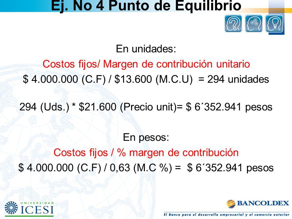 Ej. No 4 Punto de Equilibrio En unidades: Costos fijos/ Margen de contribución unitario $ 4.000.000 (C.F) / $13.600 (M.C.U) = 294 unidades 294 (Uds.)