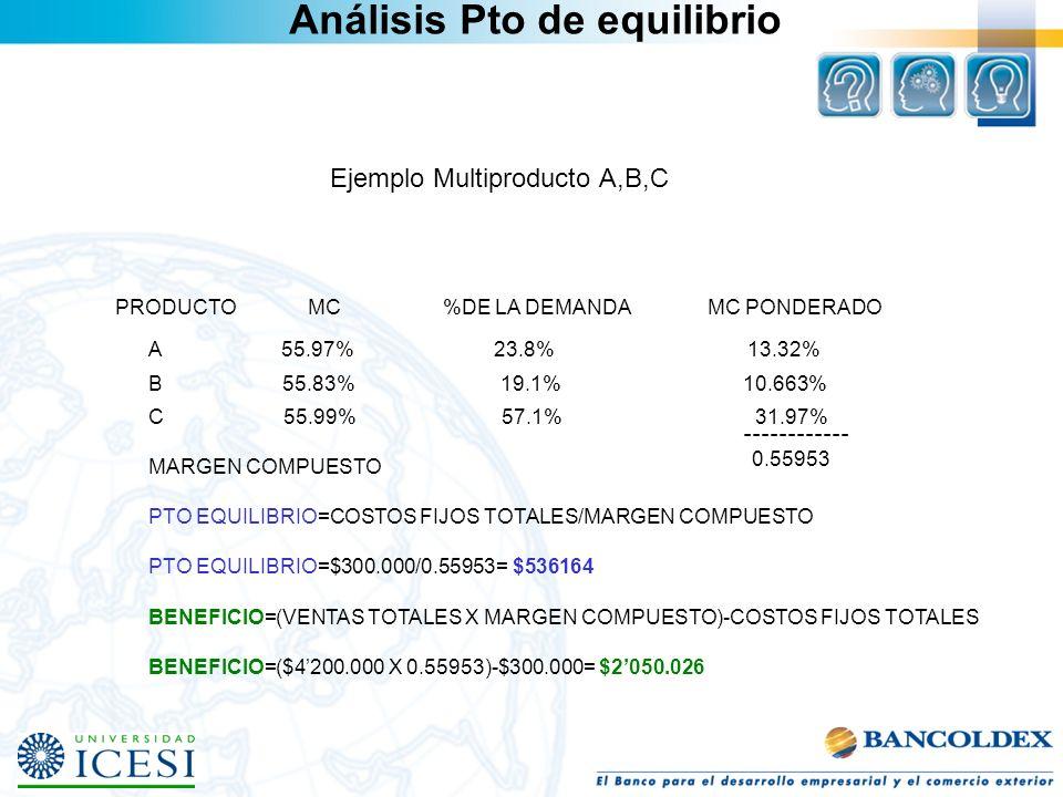 Ejemplo Multiproducto A,B,C PRODUCTO MC %DE LA DEMANDA MC PONDERADO A 55.97% 23.8% 13.32% B 55.83% 19.1% 10.663% C 55.99% 57.1% 31.97% ------------ MA
