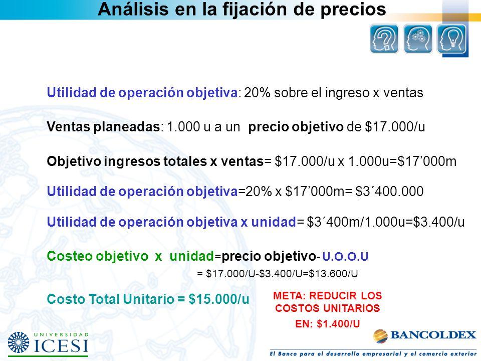 Utilidad de operación objetiva: 20% sobre el ingreso x ventas Ventas planeadas: 1.000 u a un precio objetivo de $17.000/u Objetivo ingresos totales x