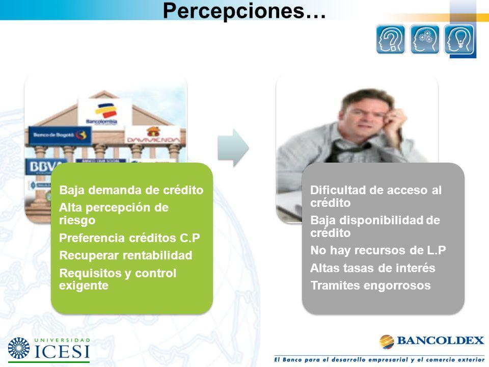 Percepciones… Baja demanda de crédito Alta percepción de riesgo Preferencia créditos C.P Recuperar rentabilidad Requisitos y control exigente Dificult