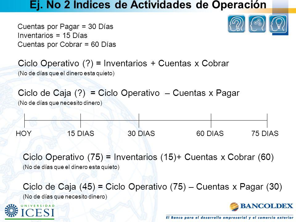 Ciclo Operativo (?) = Inventarios + Cuentas x Cobrar (No de días que el dinero esta quieto) Ciclo de Caja (?) = Ciclo Operativo – Cuentas x Pagar (No