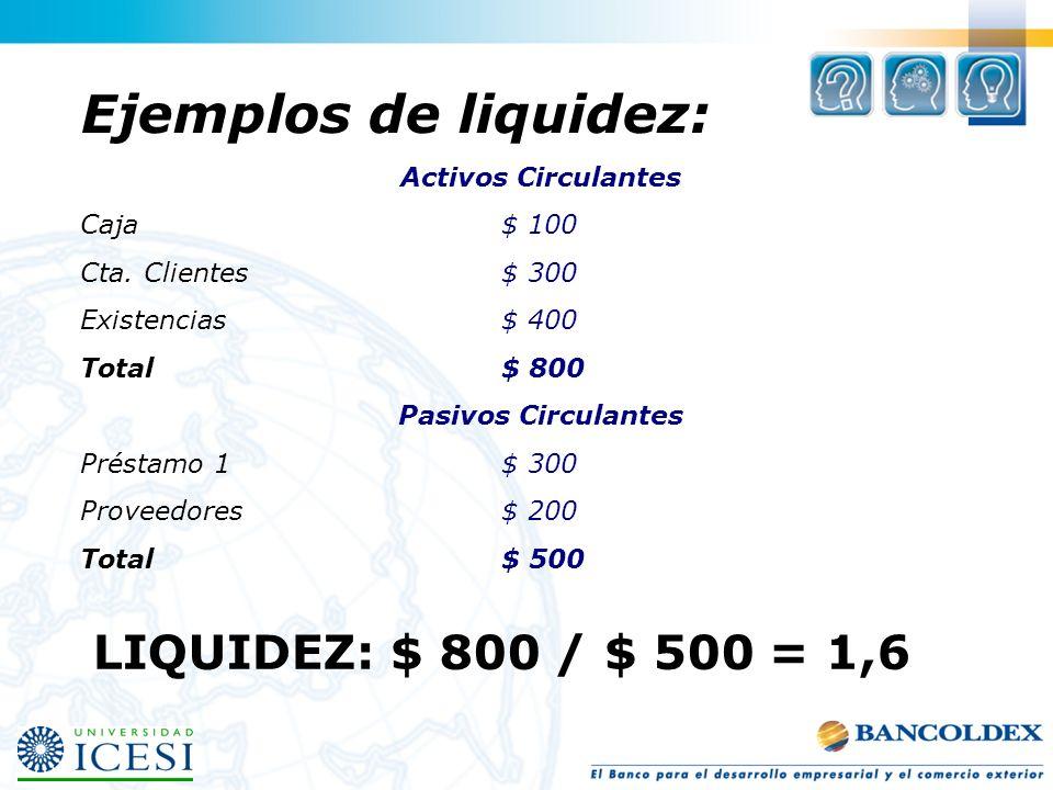 Ejemplos de liquidez: Activos Circulantes Caja$ 100 Cta. Clientes$ 300 Existencias$ 400 Total$ 800 Pasivos Circulantes Préstamo 1$ 300 Proveedores$ 20