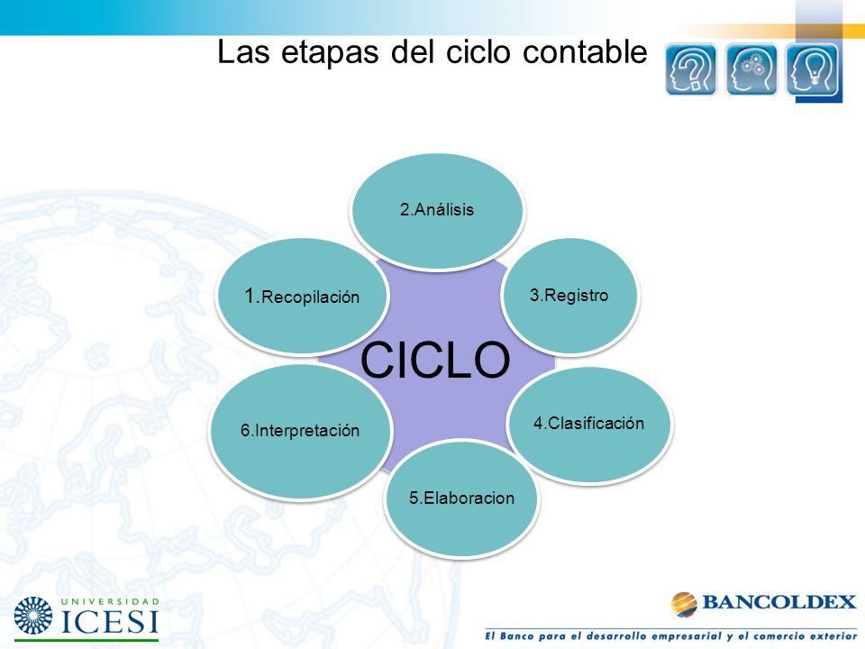 Las etapas del ciclo contable CICLO 2.Análisis3.Registro4.Clasificación5.Elaboracion 6.Interpretación 1. Recopilación