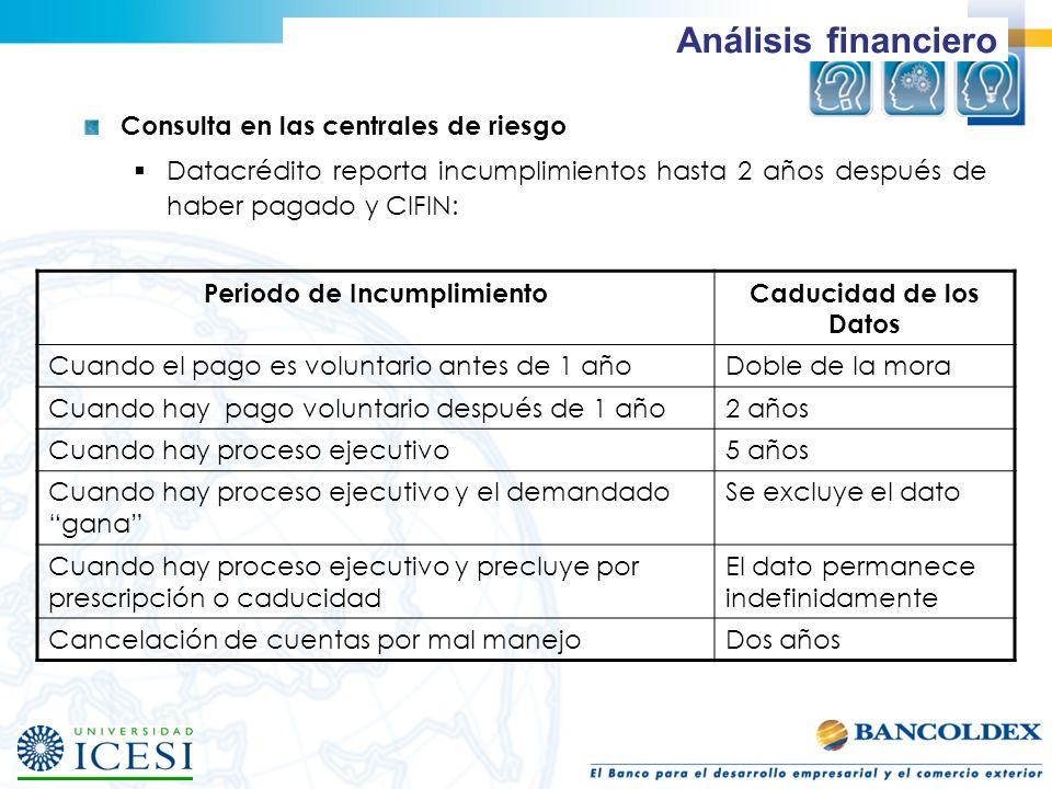 Análisis financiero Consulta en las centrales de riesgo Datacrédito reporta incumplimientos hasta 2 años después de haber pagado y CIFIN: Periodo de I