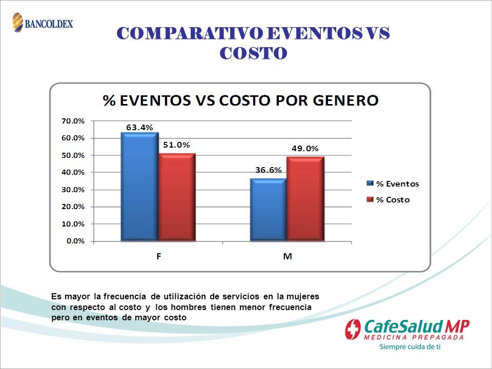 COMPARATIVO EVENTOS VS COSTO Es mayor la frecuencia de utilización de servicios en la mujeres con respecto al costo y los hombres tienen menor frecuen