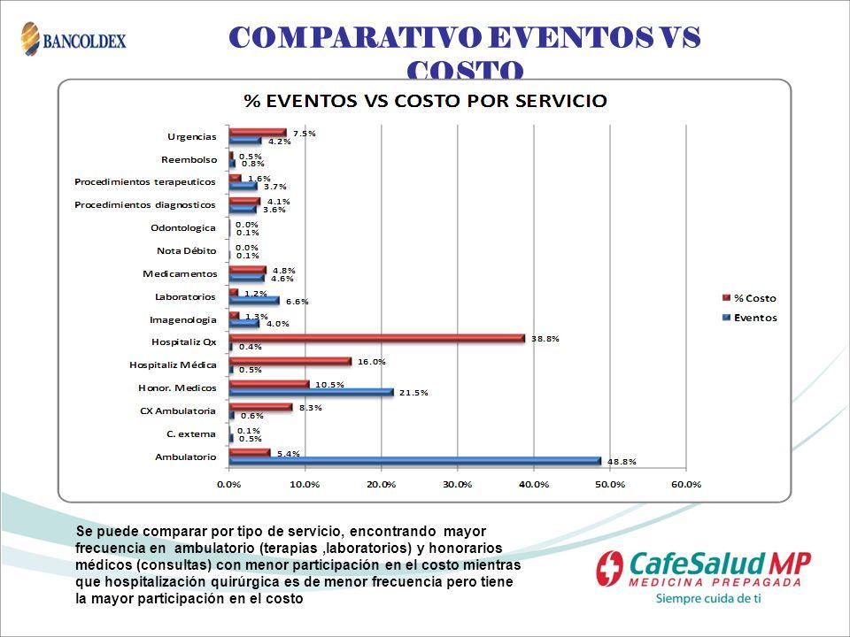 COMPARATIVO EVENTOS VS COSTO Se puede comparar por tipo de servicio, encontrando mayor frecuencia en ambulatorio (terapias,laboratorios) y honorarios
