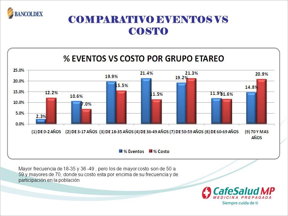 COMPARATIVO EVENTOS VS COSTO Mayor frecuencia de 18-35 y 36 -49, pero los de mayor costo son de 50 a 59 y mayores de 70, donde su costo esta por encim