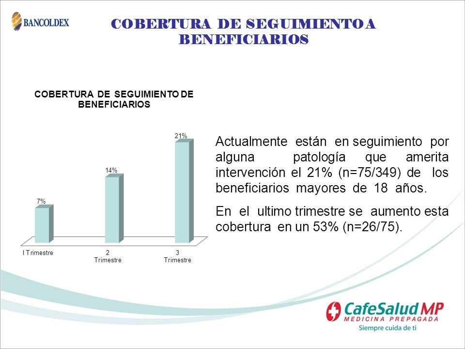 COBERTURA DE SEGUIMIENTO A BENEFICIARIOS Actualmente están en seguimiento por alguna patología que amerita intervención el 21% (n=75/349) de los benef