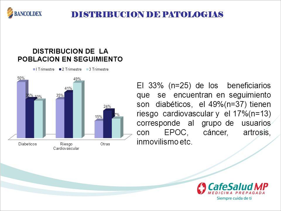 DISTRIBUCION DE PATOLOGIAS El 33% (n=25) de los beneficiarios que se encuentran en seguimiento son diabéticos, el 49%(n=37) tienen riesgo cardiovascul
