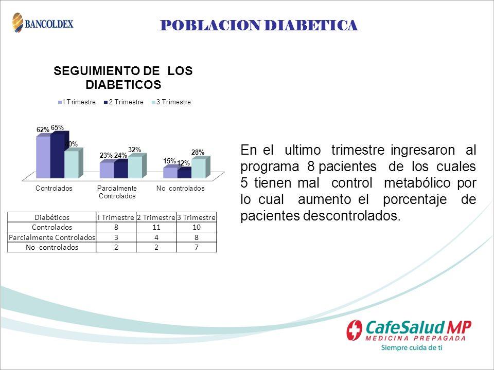 POBLACION DIABETICA En el ultimo trimestre ingresaron al programa 8 pacientes de los cuales 5 tienen mal control metabólico por lo cual aumento el por