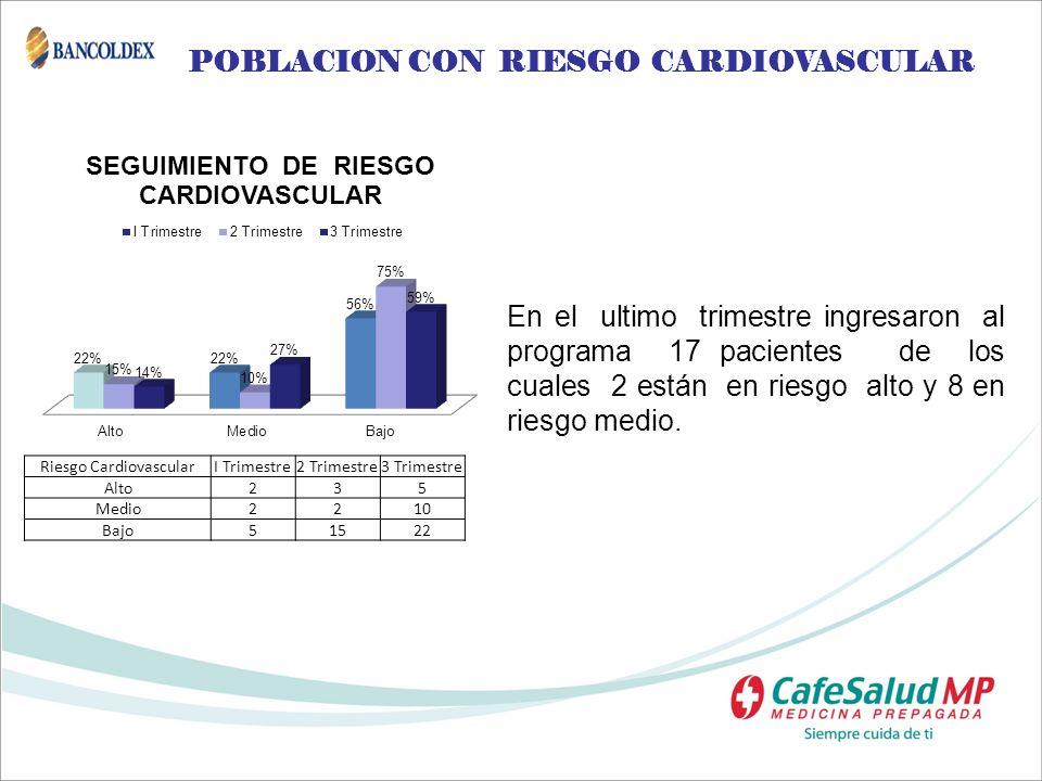 POBLACION CON RIESGO CARDIOVASCULAR En el ultimo trimestre ingresaron al programa 17 pacientes de los cuales 2 están en riesgo alto y 8 en riesgo medi