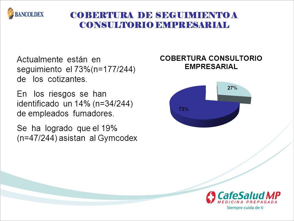 COBERTURA DE SEGUIMIENTO A CONSULTORIO EMPRESARIAL Actualmente están en seguimiento el 73%(n=177/244) de los cotizantes. En los riesgos se han identif