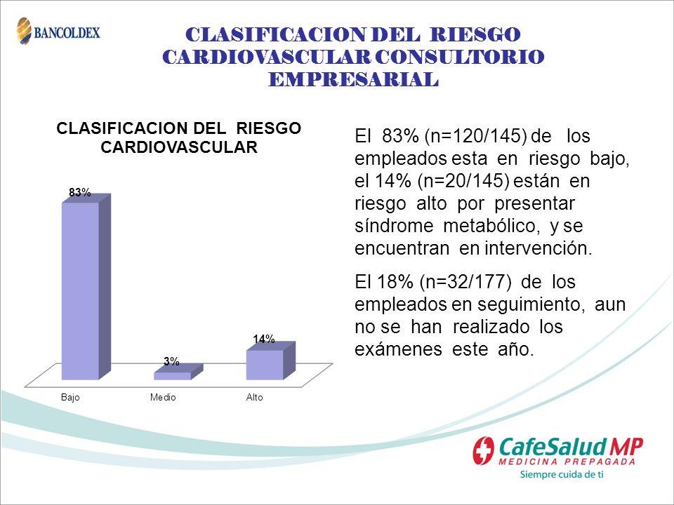 CLASIFICACION DEL RIESGO CARDIOVASCULAR CONSULTORIO EMPRESARIAL El 83% (n=120/145) de los empleados esta en riesgo bajo, el 14% (n=20/145) están en ri
