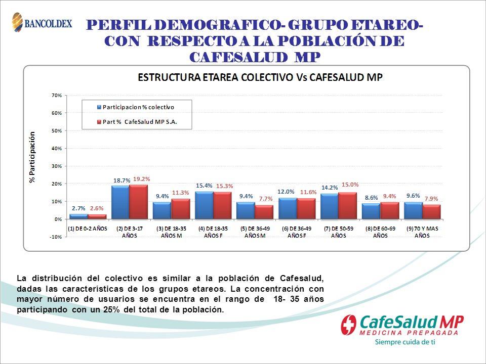 PERFIL DEMOGRAFICO- GRUPO ETAREO- CON RESPECTO A LA POBLACIÓN DE CAFESALUD MP La distribución del colectivo es similar a la población de Cafesalud, da