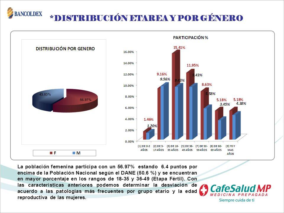 *DISTRIBUCIÓN ETAREA Y POR GÉNERO La población femenina participa con un 56.97% estando 6.4 puntos por encima de la Población Nacional según el DANE (