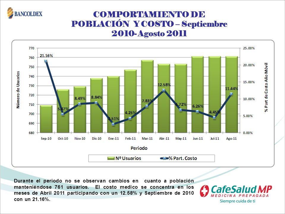 COMPORTAMIENTO DE POBLACIÓN Y COSTO – Septiembre 2010- Agosto 2011 Durante el periodo no se observan cambios en cuanto a población manteniéndose 761 u