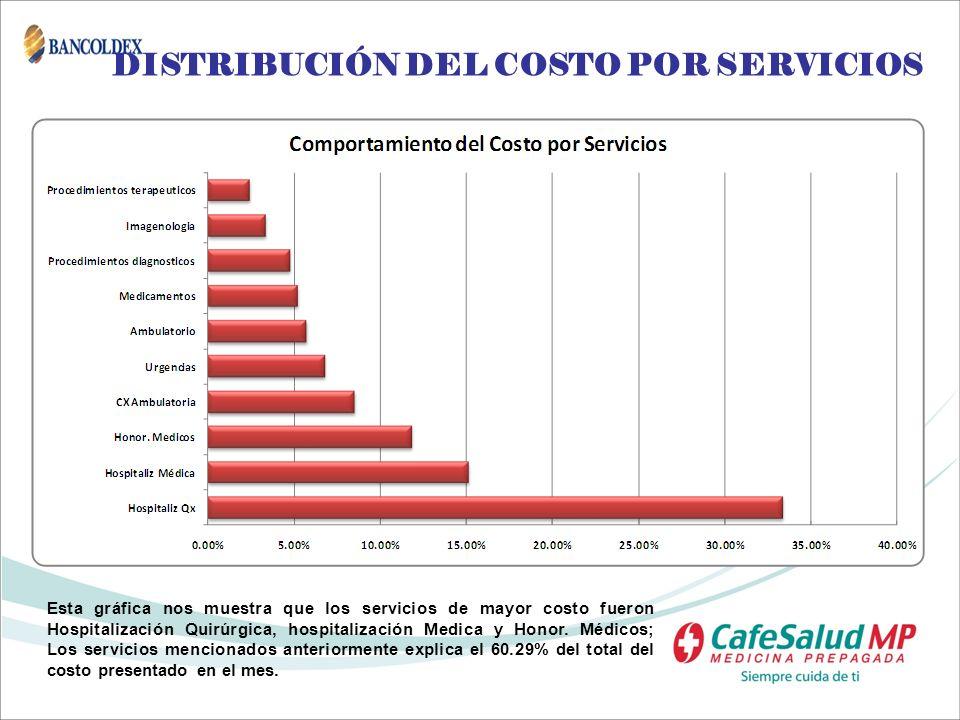 DISTRIBUCIÓN DEL COSTO POR SERVICIOS Esta gráfica nos muestra que los servicios de mayor costo fueron Hospitalización Quirúrgica, hospitalización Medi