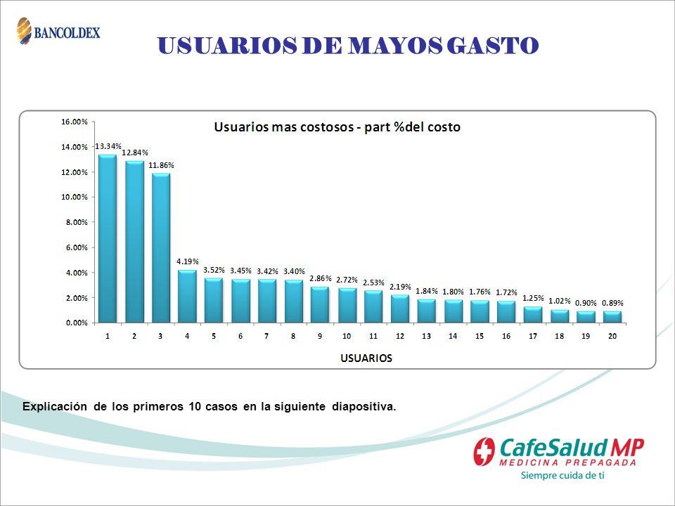USUARIOS DE MAYOS GASTO Explicación de los primeros 10 casos en la siguiente diapositiva.
