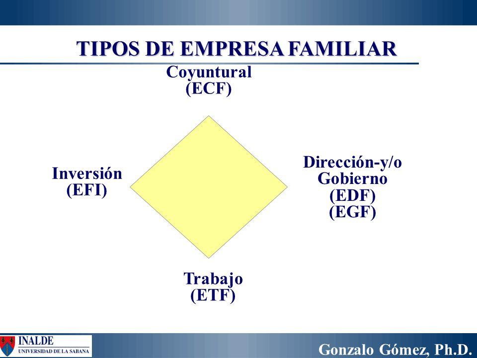 Gonzalo Gómez, Ph.D. TIPOS DE EMPRESA FAMILIAR Dirección-y/o Gobierno (EDF) (EGF) Coyuntural (ECF) Trabajo (ETF) Inversión (EFI)
