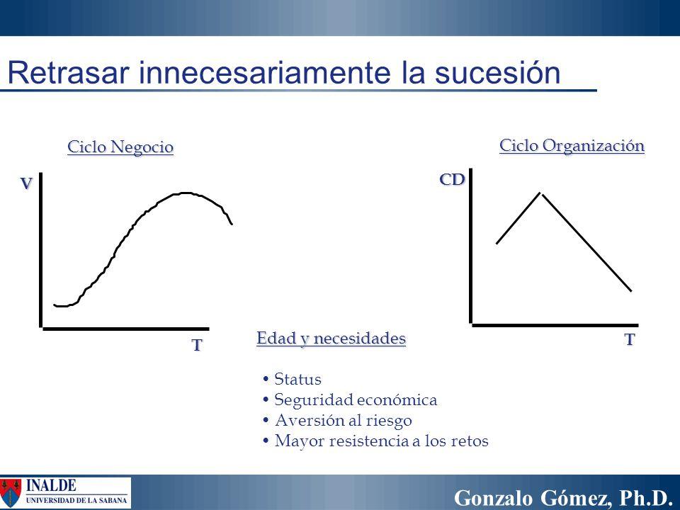 Gonzalo Gómez, Ph.D. Retrasar innecesariamente la sucesión Edad y necesidades Status Seguridad económica Aversión al riesgo Mayor resistencia a los re