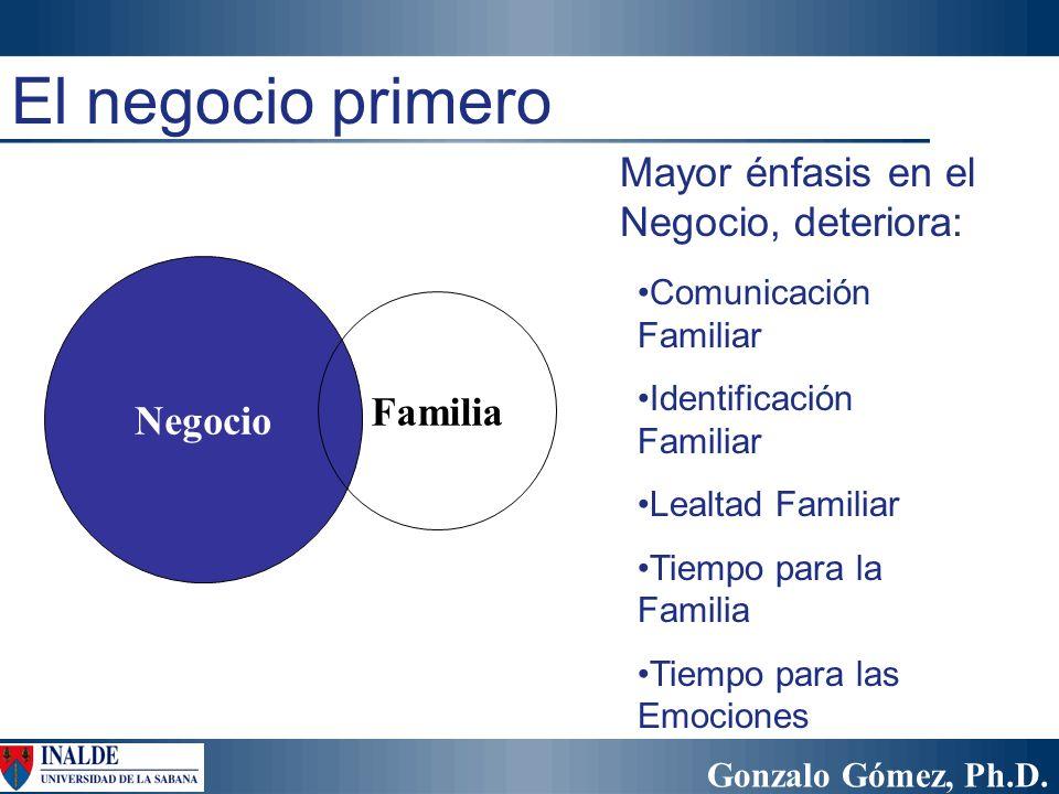 Gonzalo Gómez, Ph.D. Negocio Familia Comunicación Familiar Identificación Familiar Lealtad Familiar Tiempo para la Familia Tiempo para las Emociones E