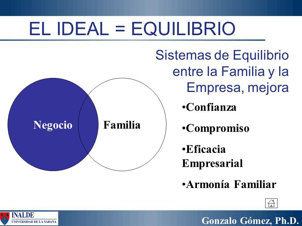 Gonzalo Gómez, Ph.D. NegocioFamilia Confianza Compromiso Eficacia Empresarial Armonía Familiar EL IDEAL = EQUILIBRIO Sistemas de Equilibrio entre la F