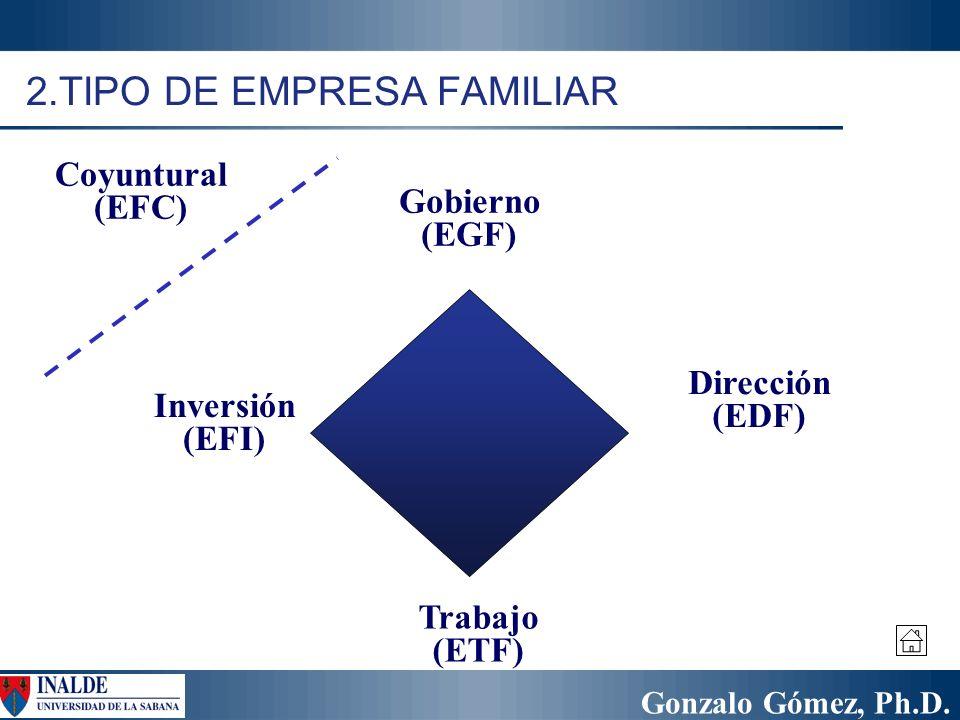 Gonzalo Gómez, Ph.D. 2.TIPO DE EMPRESA FAMILIAR Dirección (EDF) Gobierno (EGF) Trabajo (ETF) Inversión (EFI) Coyuntural (EFC)