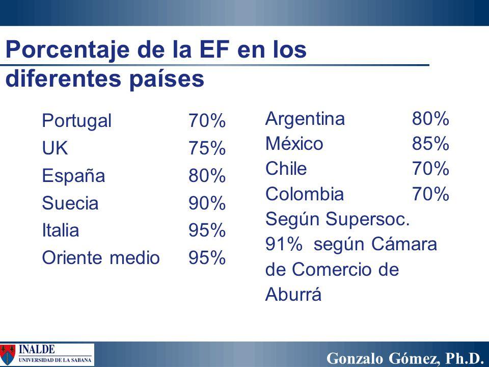 Gonzalo Gómez, Ph.D. Porcentaje de la EF en los diferentes países Portugal70% UK75% España80% Suecia90% Italia95% Oriente medio95% Argentina 80% Méxic