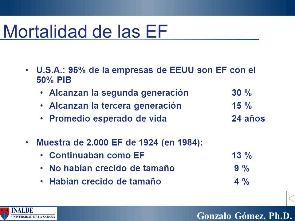 Gonzalo Gómez, Ph.D. Mortalidad de las EF U.S.A.: 95% de la empresas de EEUU son EF con el 50% PIB Alcanzan la segunda generación30 % Alcanzan la terc