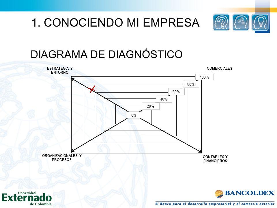 DIAGRAMA DE DIAGNÓSTICO CONTABLES Y FINANCIEROS ORGANIZACIONALES Y PROCESOS ESTRATEGIA Y ENTORNO 0% 20% 40% 60% 80% 100% COMERCIALES CONTABLES Y FINAN