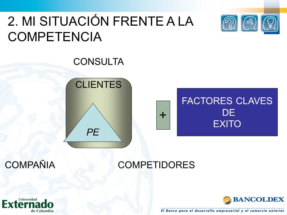 CONSULTA CLIENTES COMPAÑIA COMPETIDORES PE + FACTORES CLAVES DE EXITO 2. MI SITUACIÓN FRENTE A LA COMPETENCIA