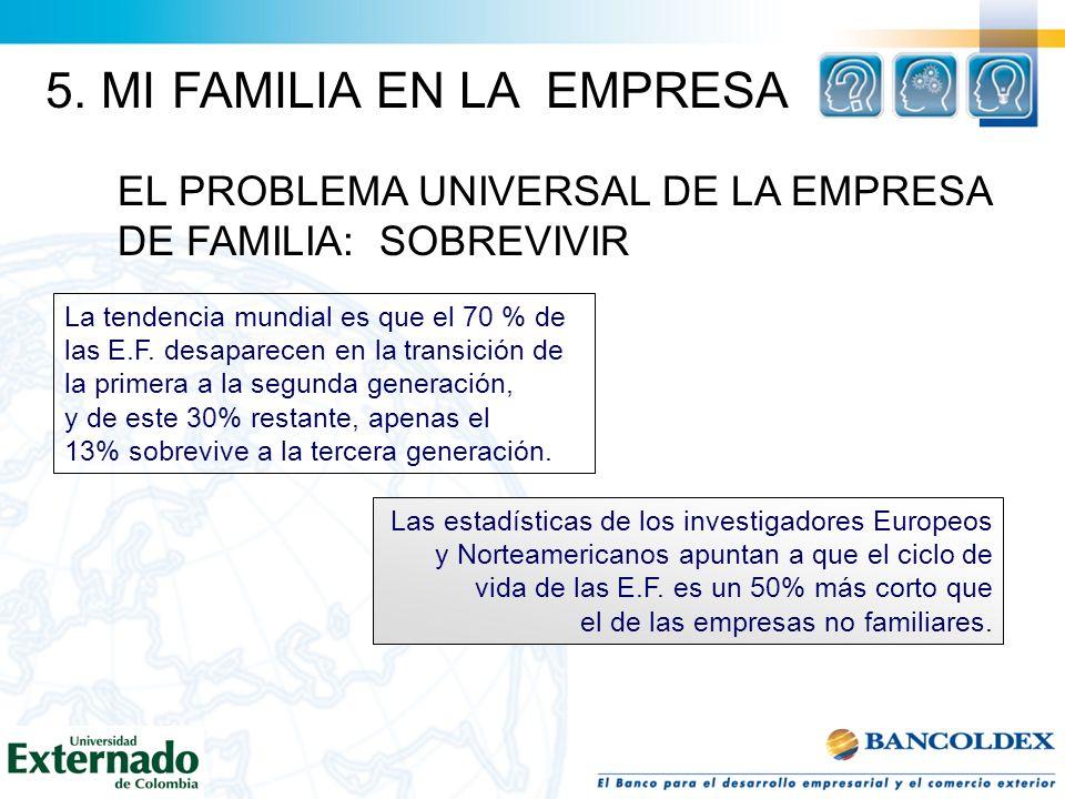EL PROBLEMA UNIVERSAL DE LA EMPRESA DE FAMILIA: SOBREVIVIR La tendencia mundial es que el 70 % de las E.F. desaparecen en la transición de la primera